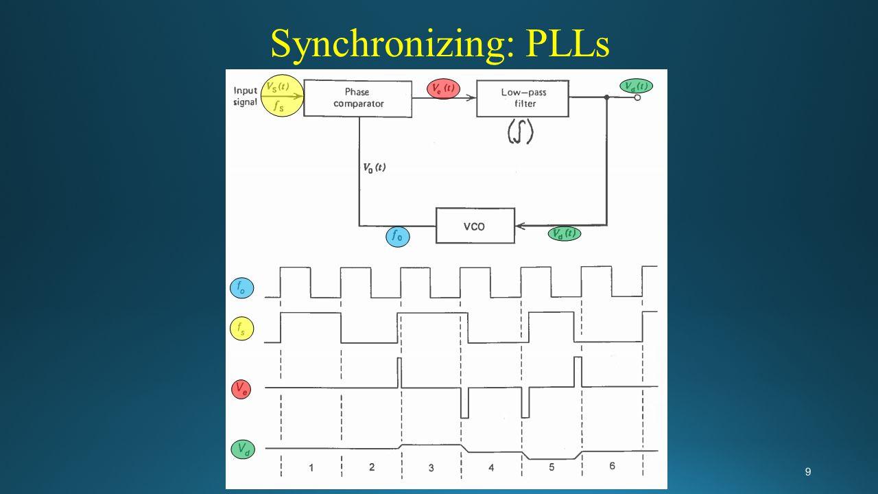 Synchronizing: PLLs