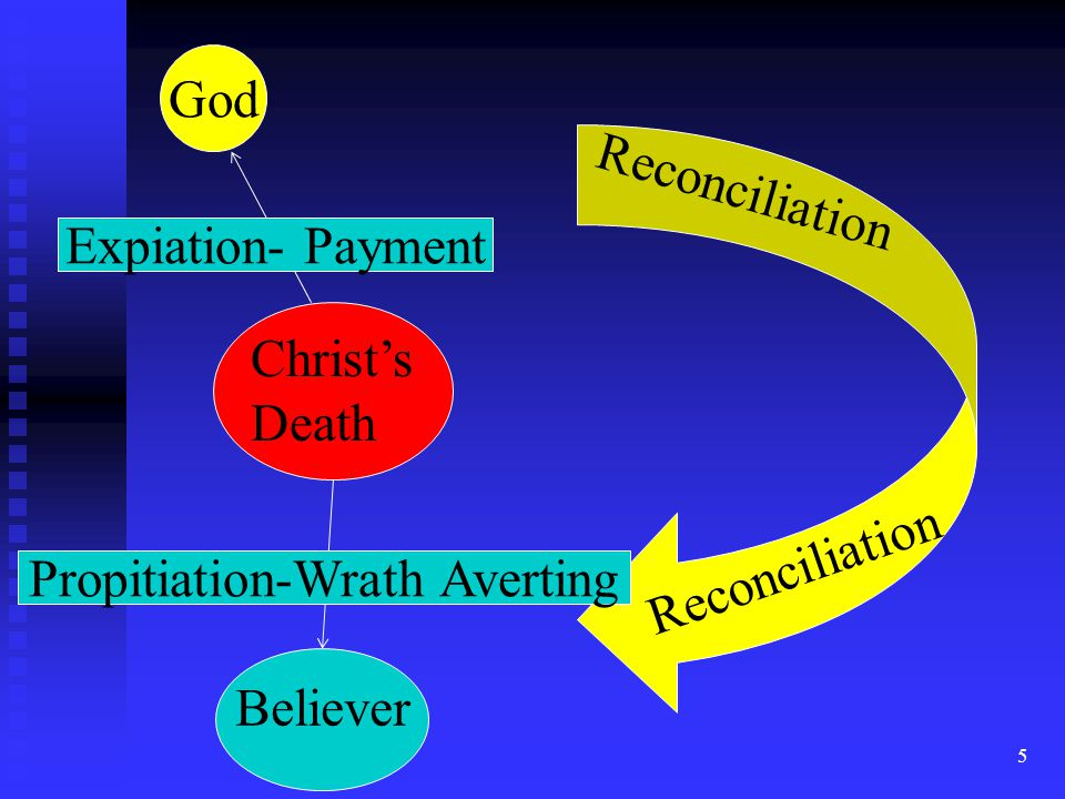 5 Christ's Death God Expiation- Payment Believer Reconciliation Propitiation-Wrath Averting Reconciliation