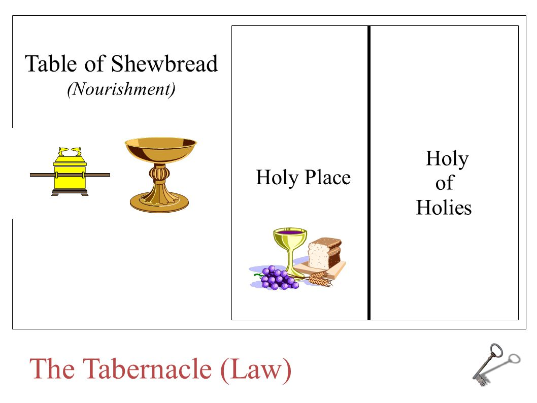 The Candlestick (Gives Light) The Tabernacle (Law)