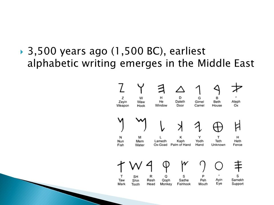  3,500 years ago (1,500 BC), earliest alphabetic writing emerges in the Middle East