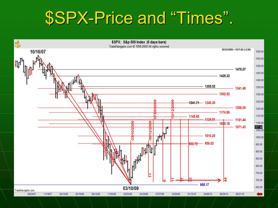 $SPX-Price and Times .