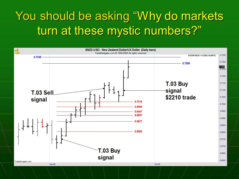 You should be asking Why do markets turn at these mystic numbers?