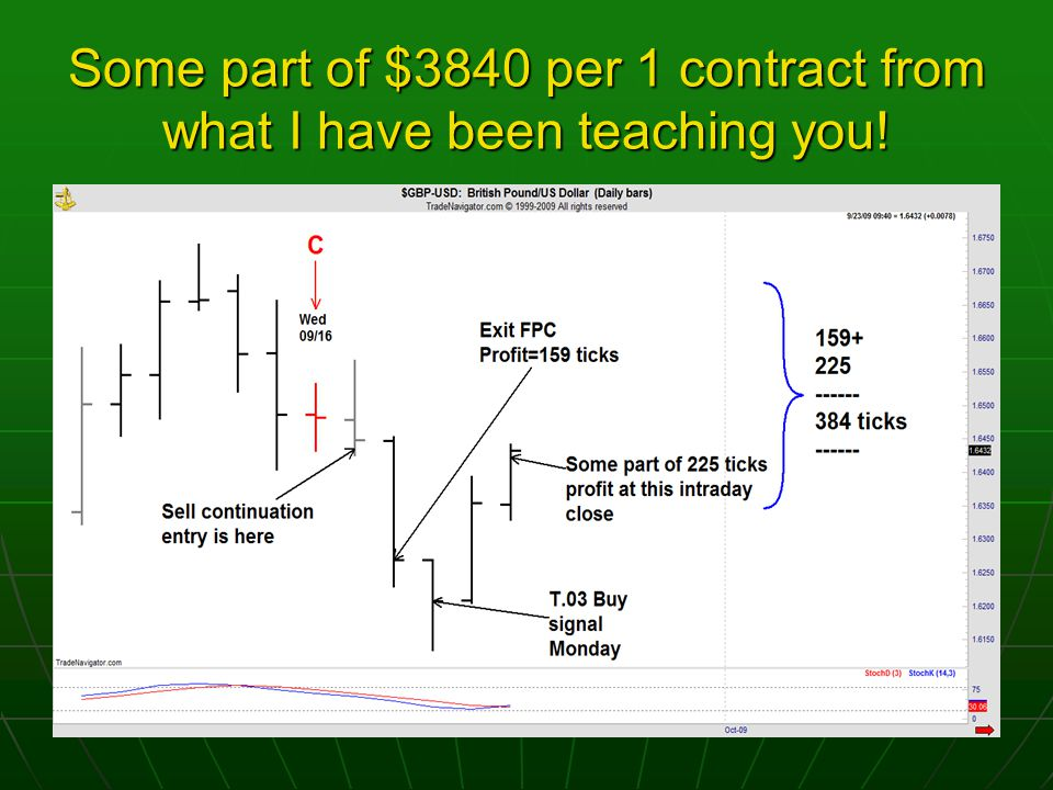 Some part of $3840 per 1 contract from what I have been teaching you!