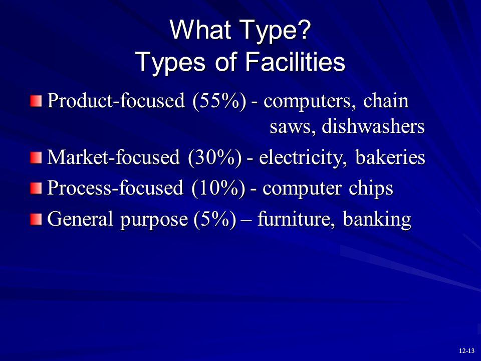 12-12 Where? Location of Facilities Quantitative Factors –ROI –NPV –Transportation –Taxes –Lead times Qualitative Factors –Language and norms –Attitud