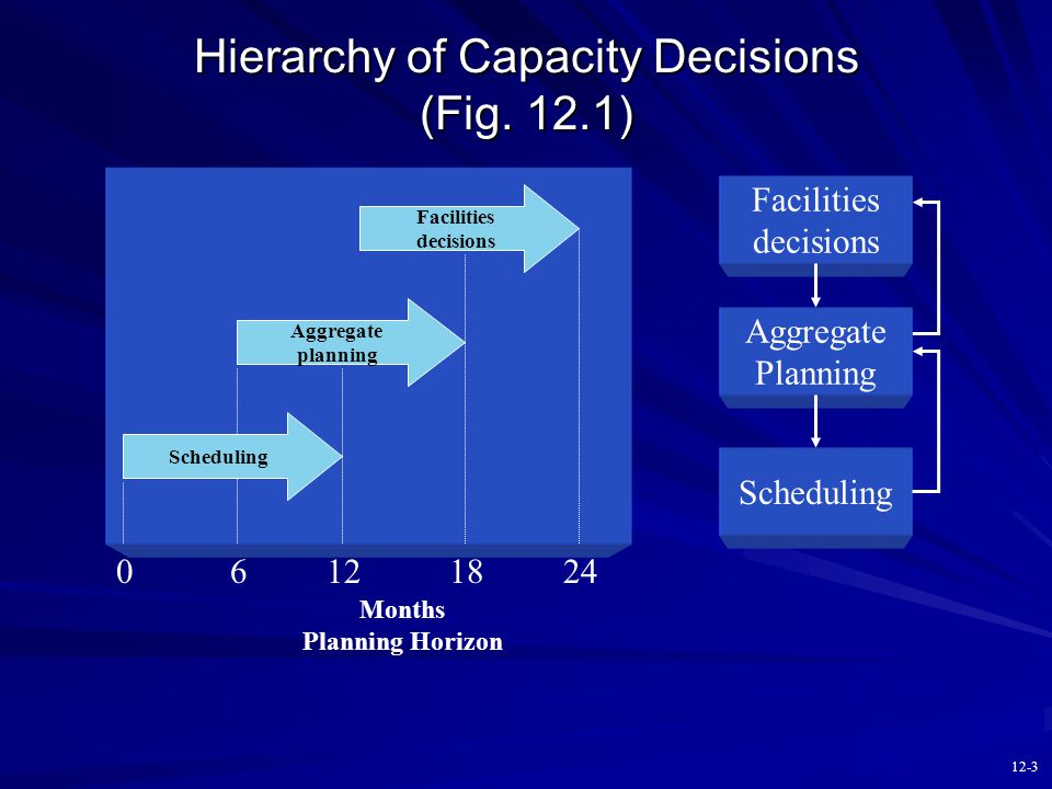 12-2 Chapter 12 Outline Facilities Decisions Facilities Strategy Sales & Operations Planning Definition Cross-Functional Nature of S&OP Planning Options Basic Aggregate Planning Strategies Aggregate Planning Costs Aggregate Planning Example