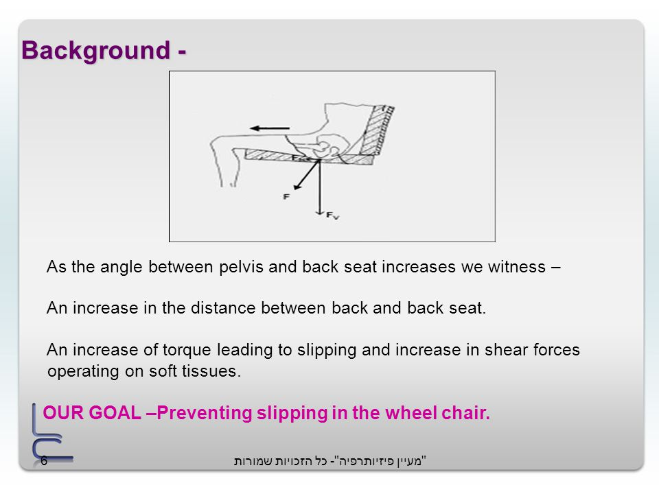 מעיין פיזיותרפיה - כל הזכויות שמורות6 Background - As the angle between pelvis and back seat increases we witness – An increase in the distance between back and back seat.