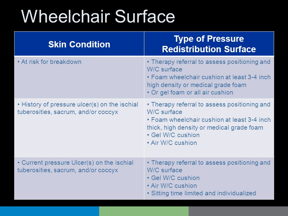 Wheelchair Surface Skin Condition Type of Pressure Redistribution Surface At risk for breakdown Therapy referral to assess positioning and W/C surface
