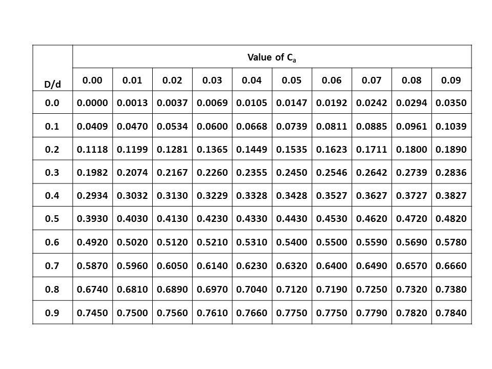 D/d Value of C a 0.000.010.020.030.040.050.060.070.080.09 0.00.00000.00130.00370.00690.01050.01470.01920.02420.02940.0350 0.10.04090.04700.05340.06000