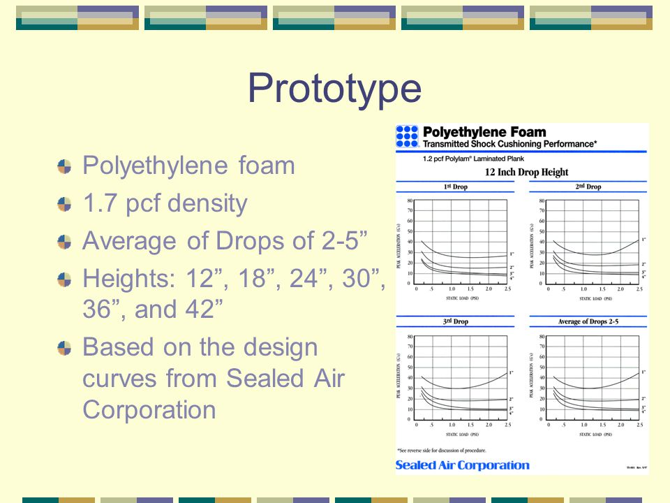 Prototype Polyethylene foam 1.7 pcf density Average of Drops of 2-5 Heights: 12 , 18 , 24 , 30 , 36 , and 42 Based on the design curves from Sealed Air Corporation