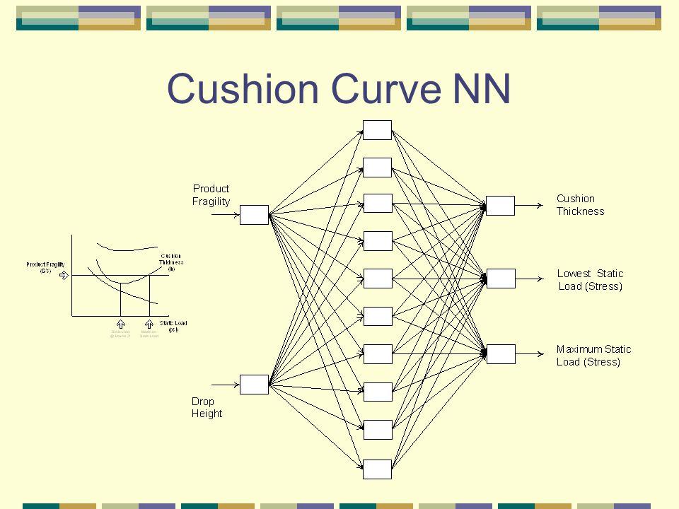Cushion Curve NN