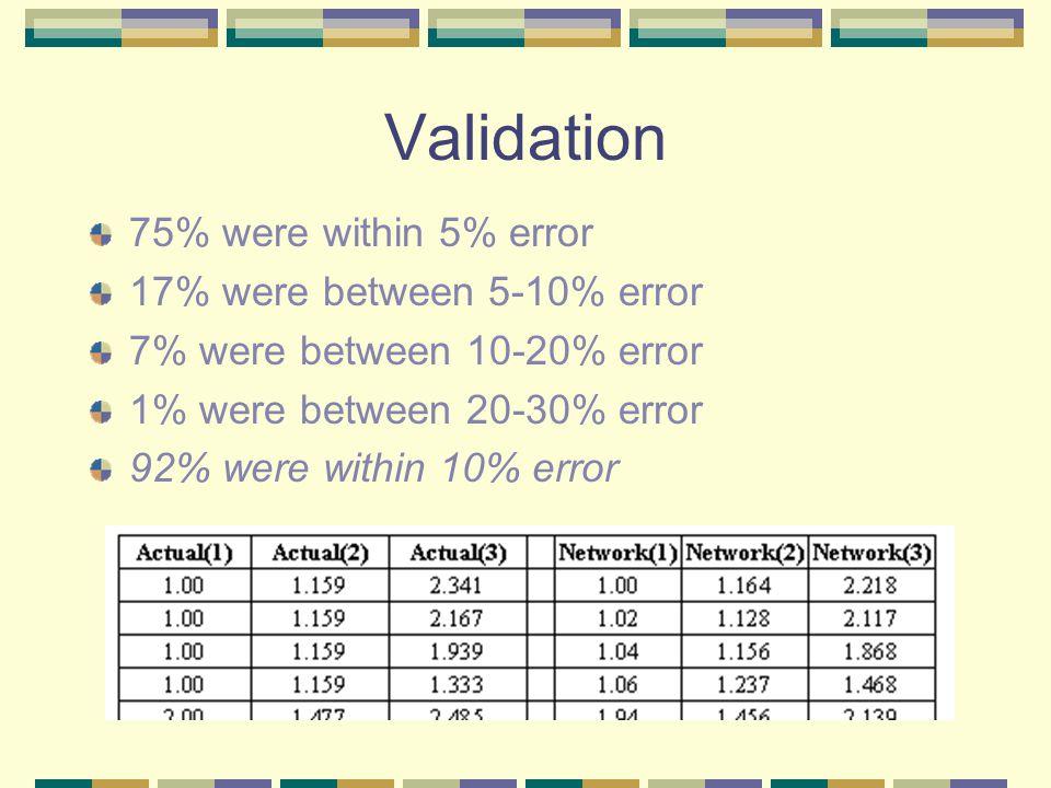 Validation 75% were within 5% error 17% were between 5-10% error 7% were between 10-20% error 1% were between 20-30% error 92% were within 10% error
