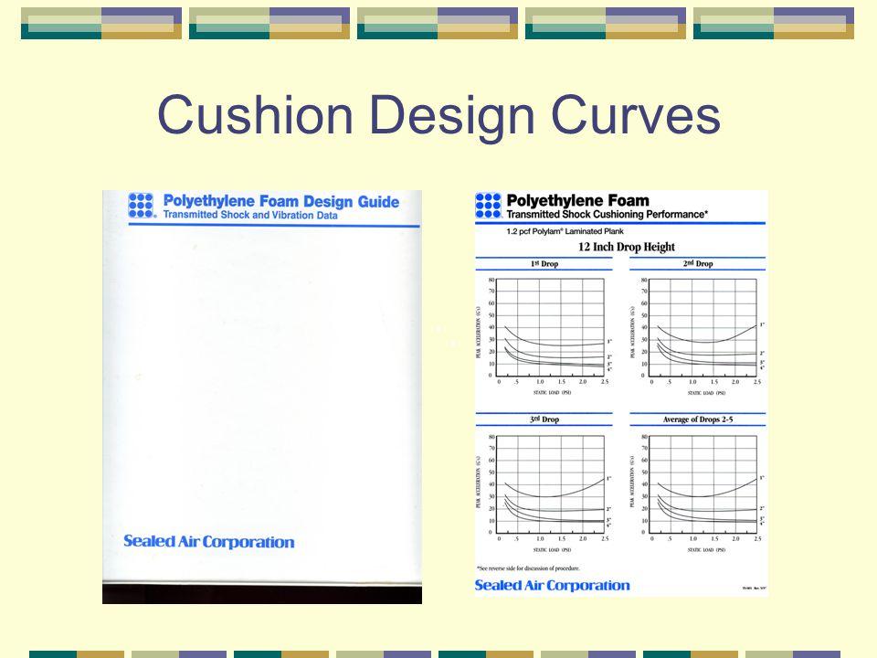 Cushion Design Curves