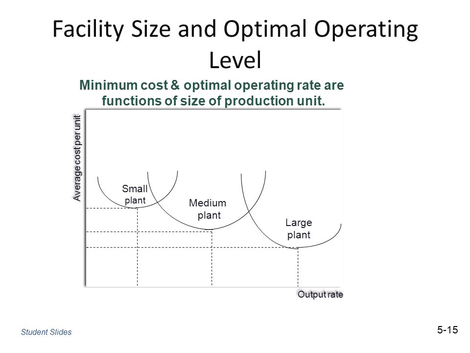 Facility Size and Optimal Operating Level Minimum cost & optimal operating rate are functions of size of production unit. 5-15 Student Slides