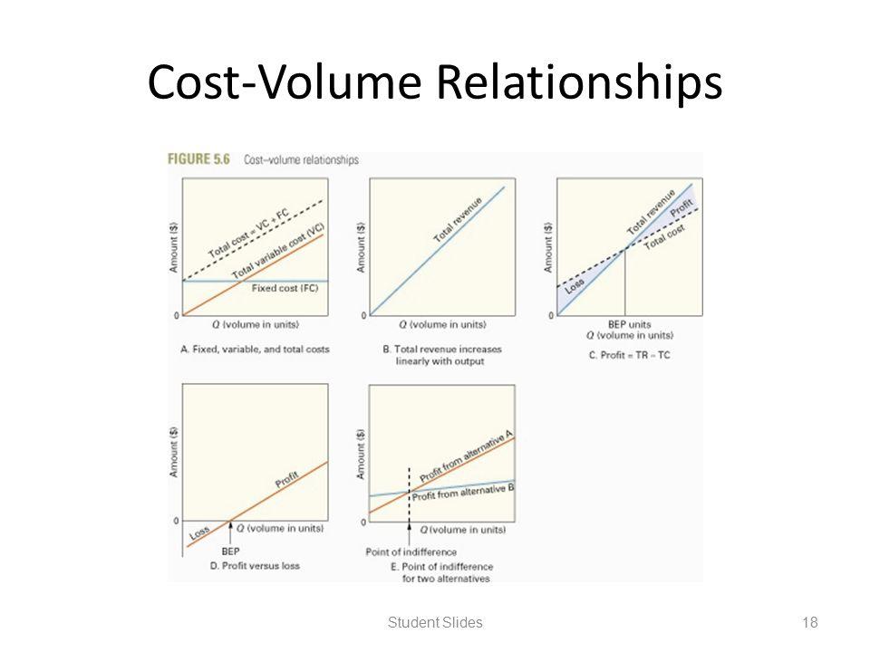 Cost-Volume Relationships Student Slides18