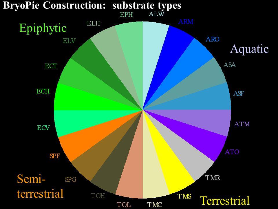 Aquatic Terrestrial Semi- terrestrial Epiphytic BryoPie Construction: substrate types
