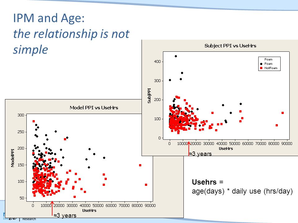 IPM and Age: the relationship is not simple ≈3 years Usehrs = age(days) * daily use (hrs/day)