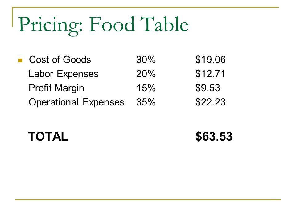 Pricing: Food Table Cost of Goods30%$19.06 Labor Expenses20%$12.71 Profit Margin15%$9.53 Operational Expenses35%$22.23 TOTAL $63.53