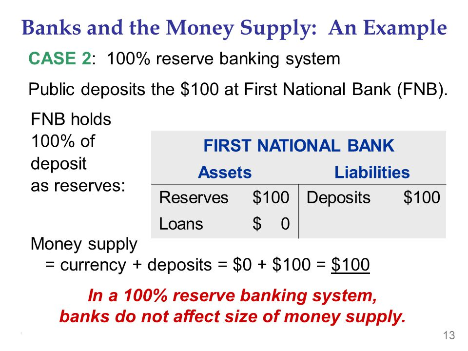 THE MONETARY SYSTEM 13 Banks and the Money Supply: An Example CASE 2: 100% reserve banking system Public deposits the $100 at First National Bank (FNB).
