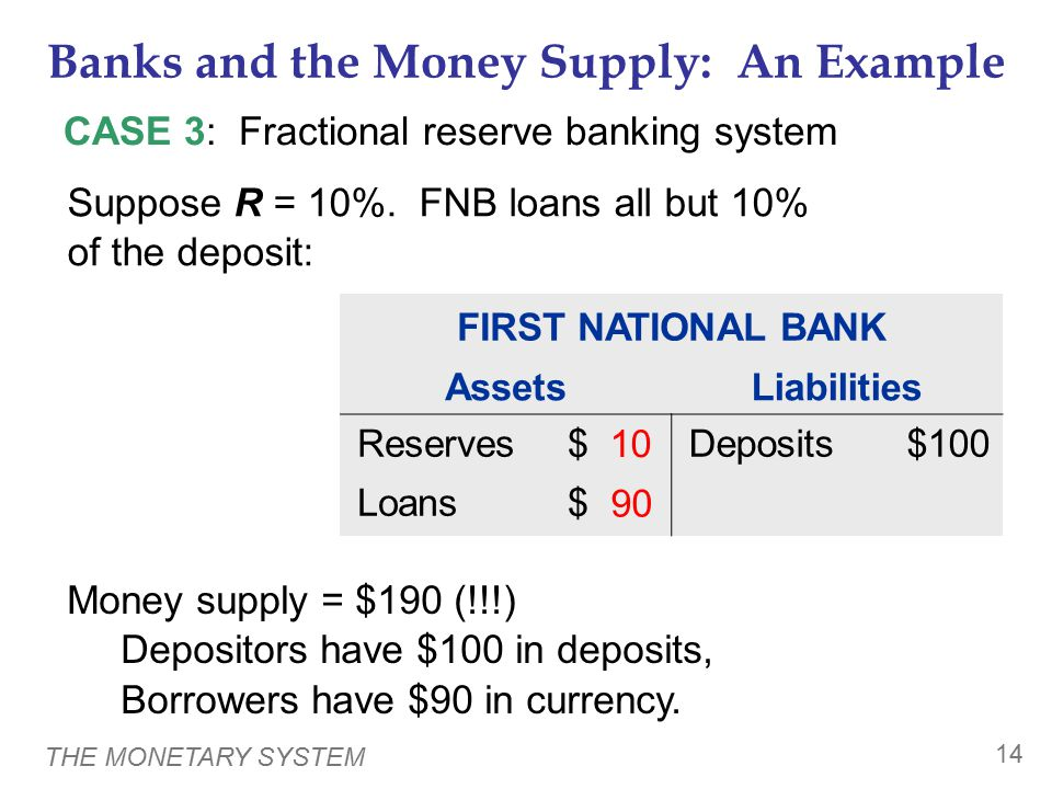 THE MONETARY SYSTEM 14 Banks and the Money Supply: An Example CASE 3: Fractional reserve banking system Money supply = $190 (!!!) Depositors have $100 in deposits, Borrowers have $90 in currency.