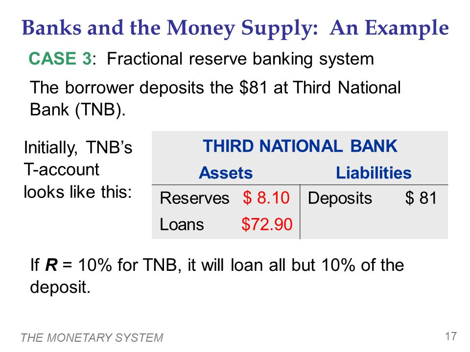 THE MONETARY SYSTEM 17 Banks and the Money Supply: An Example CASE 3: Fractional reserve banking system If R = 10% for TNB, it will loan all but 10% o