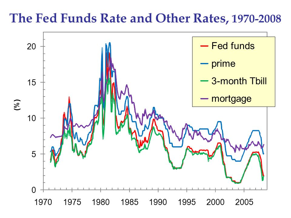 The Fed Funds Rate and Other Rates, 1970-2008 (%) 0 5 10 15 20 19701975198019851990199520002005 Fed funds prime 3-month Tbill mortgage