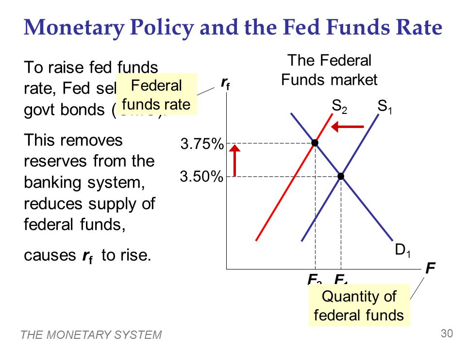 THE MONETARY SYSTEM 30 Monetary Policy and the Fed Funds Rate To raise fed funds rate, Fed sells govt bonds (OMO). This removes reserves from the bank