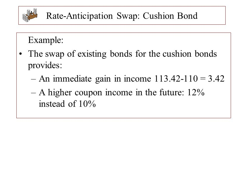 Rate-Anticipation Swap: Cushion Bond Example: The swap of existing bonds for the cushion bonds provides: –An immediate gain in income 113.42-110 = 3.4