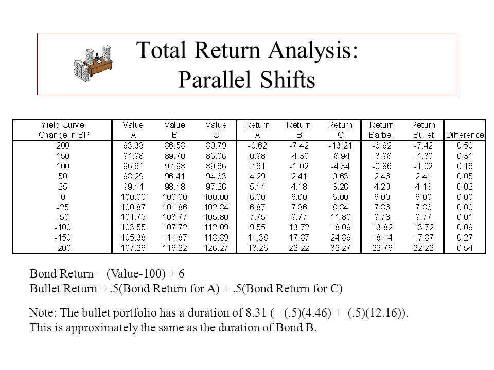 Total Return Analysis: Parallel Shifts Bond Return = (Value-100) + 6 Bullet Return =.5(Bond Return for A) +.5(Bond Return for C) Note: The bullet port