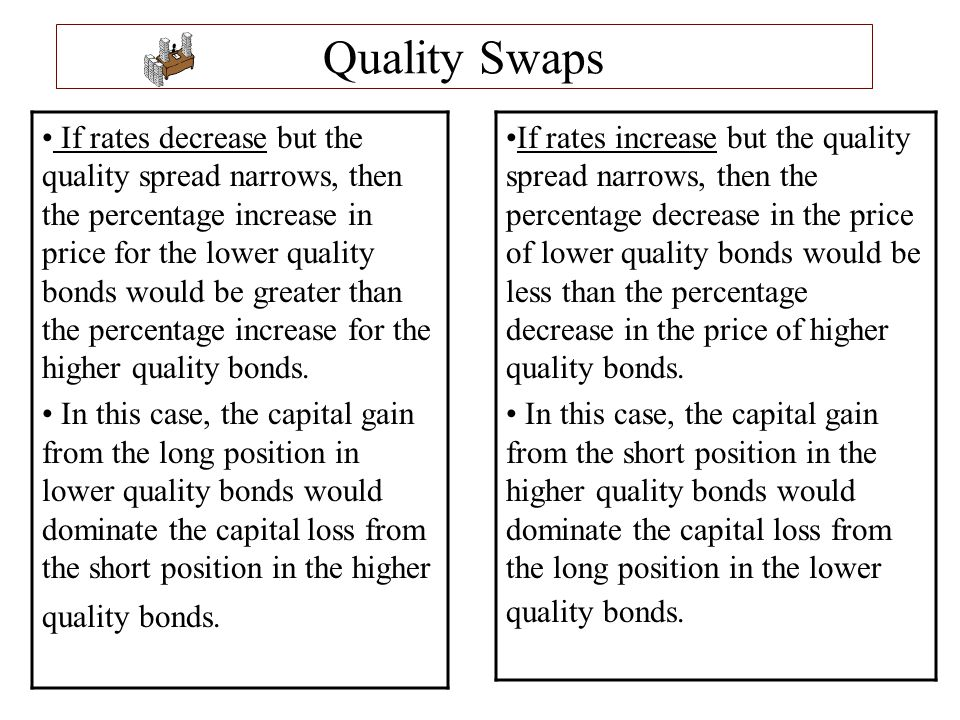 Quality Swaps If rates increase but the quality spread narrows, then the percentage decrease in the price of lower quality bonds would be less than th