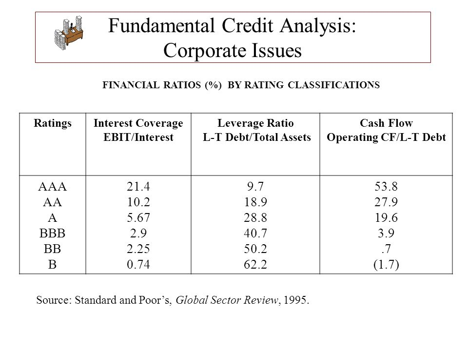 Fundamental Credit Analysis: Corporate Issues FINANCIAL RATIOS (%) BY RATING CLASSIFICATIONS RatingsInterest Coverage EBIT/Interest Leverage Ratio L-T