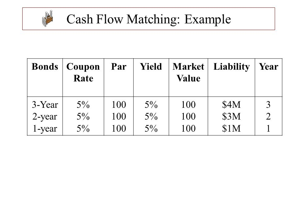 Cash Flow Matching: Example BondsCoupon Rate ParYieldMarket Value LiabilityYear 3-Year 2-year 1-year 5% 100 5% 100 $4M $3M $1M 321321
