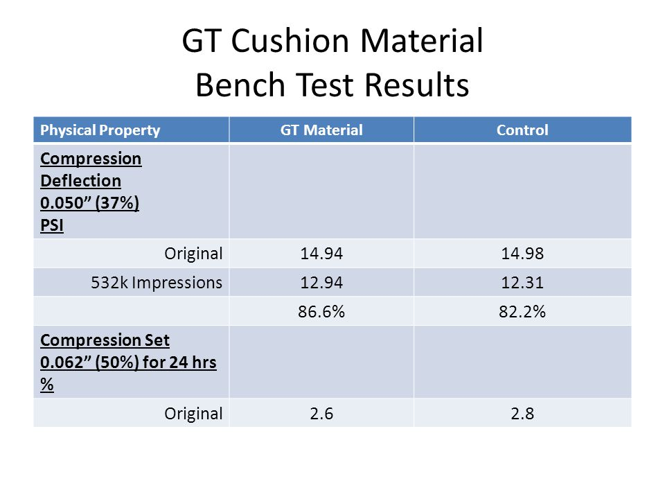 GT Cushion Material Bench Test Results Physical PropertyGT MaterialControl Compression Deflection 0.050 (37%) PSI Original14.9414.98 532k Impressions12.9412.31 86.6%82.2% Compression Set 0.062 (50%) for 24 hrs % Original2.62.8