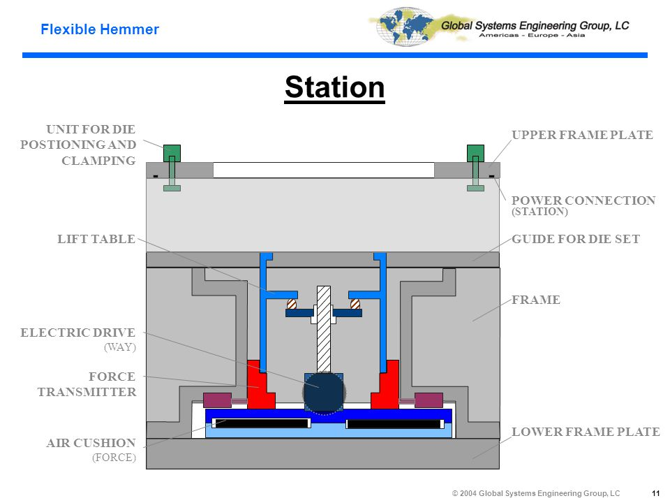 Flexible Hemmer © 2004 Global Systems Engineering Group, LC 11 Station UPPER FRAME PLATE POWER CONNECTION (STATION) GUIDE FOR DIE SET FRAME LOWER FRAME PLATE UNIT FOR DIE POSTIONING AND CLAMPING LIFT TABLE ELECTRIC DRIVE (WAY) AIR CUSHION (FORCE) FORCE TRANSMITTER