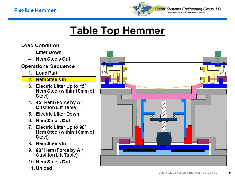 Flexible Hemmer © 2004 Global Systems Engineering Group, LC 14 Table Top Hemmer Load Condition –Lifter Down –Hem Steels Out Operations Sequence 1.Load Part 2.Hem Steels In 3.Electric Lifter Up to 45º Hem Steel (within 10mm of Steel) 4.45º Hem (Force by Air Cushion Lift Table) 5.Electric Lifter Down 6.Hem Steels Out 7.Electric Lifter Up to 90º Hem Steel (within 10mm of Steel) 8.Hem Steels In 9.90º Hem (Force by Air Cushion Lift Table) 10.Hem Steels Out 11.Unload