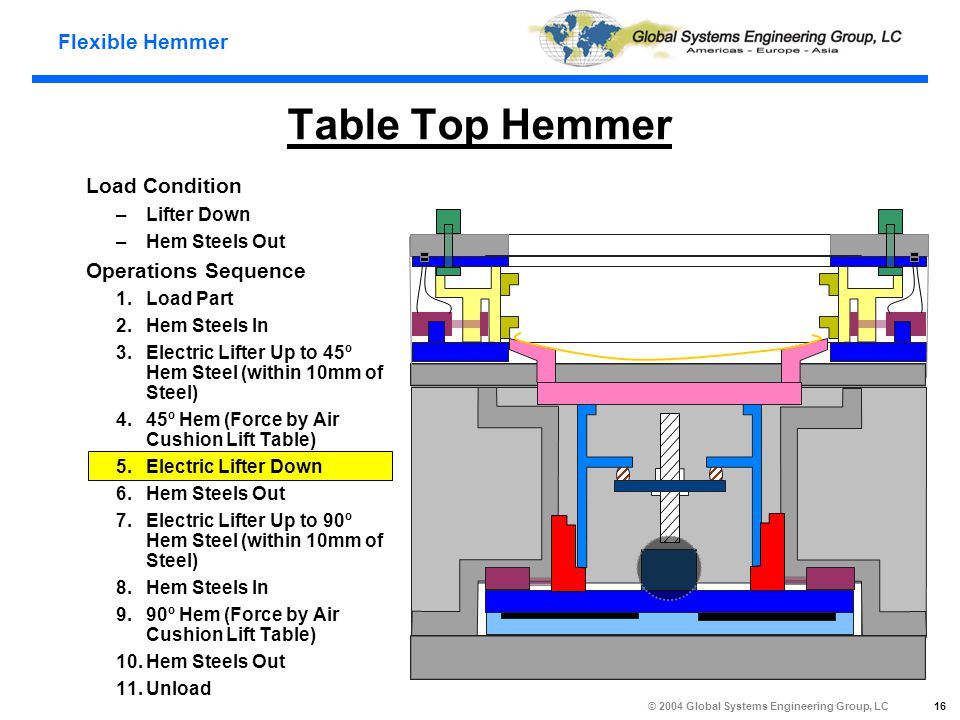Flexible Hemmer © 2004 Global Systems Engineering Group, LC 16 Table Top Hemmer Load Condition –Lifter Down –Hem Steels Out Operations Sequence 1.Load Part 2.Hem Steels In 3.Electric Lifter Up to 45º Hem Steel (within 10mm of Steel) 4.45º Hem (Force by Air Cushion Lift Table) 5.Electric Lifter Down 6.Hem Steels Out 7.Electric Lifter Up to 90º Hem Steel (within 10mm of Steel) 8.Hem Steels In 9.90º Hem (Force by Air Cushion Lift Table) 10.Hem Steels Out 11.Unload
