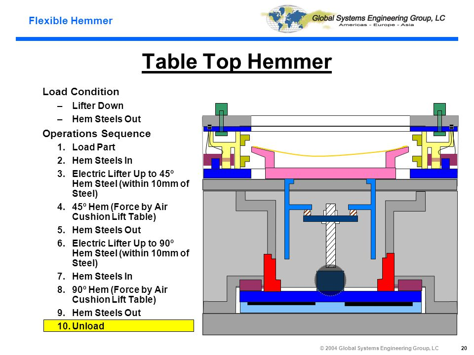 Flexible Hemmer © 2004 Global Systems Engineering Group, LC 20 Table Top Hemmer Load Condition –Lifter Down –Hem Steels Out Operations Sequence 1.Load Part 2.Hem Steels In 3.Electric Lifter Up to 45º Hem Steel (within 10mm of Steel) 4.45º Hem (Force by Air Cushion Lift Table) 5.Hem Steels Out 6.Electric Lifter Up to 90º Hem Steel (within 10mm of Steel) 7.Hem Steels In 8.90º Hem (Force by Air Cushion Lift Table) 9.Hem Steels Out 10.Unload