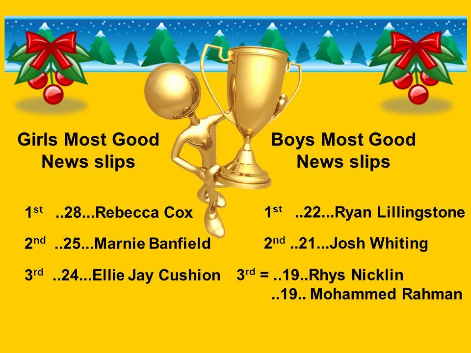 Girls Most Good News slips Boys Most Good News slips 1 st..28...Rebecca Cox 2 nd..25...Marnie Banfield 3 rd..24...Ellie Jay Cushion 1 st..22...Ryan Lillingstone 2 nd..21...Josh Whiting 3 rd =..19..Rhys Nicklin..19..