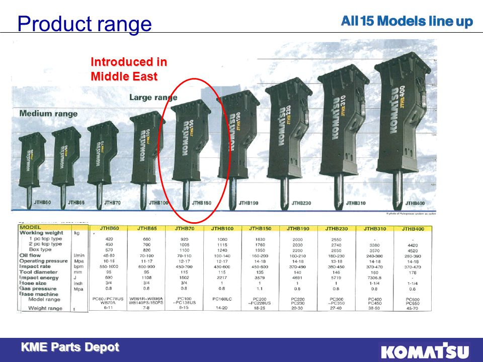 KME Parts Depot Product range Introduced in Middle East