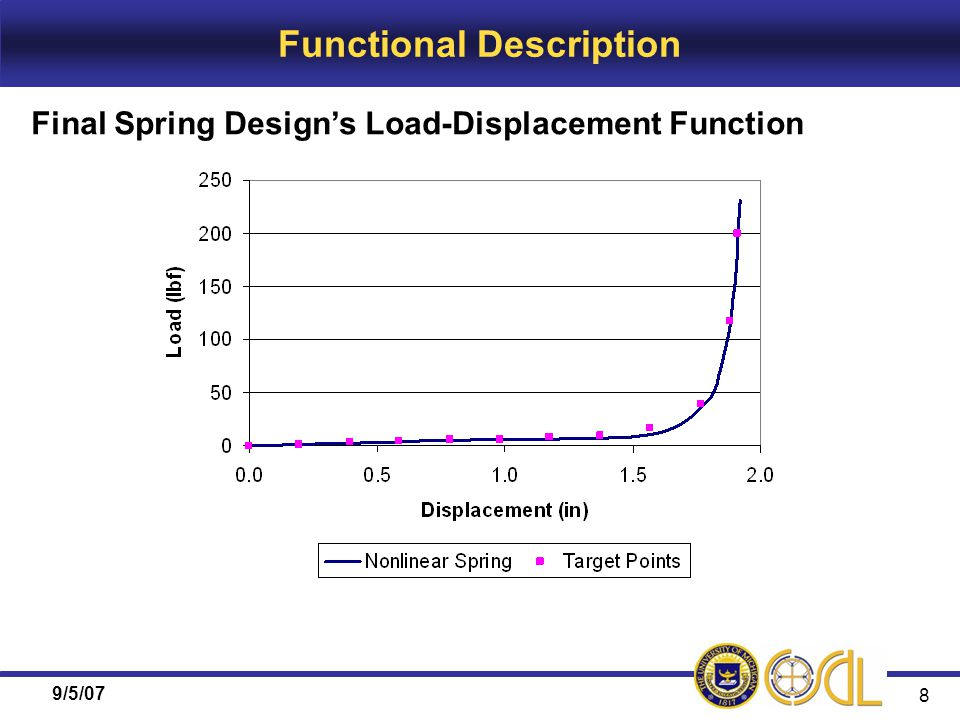 9/5/07 8 Functional Description Final Spring Design's Load-Displacement Function