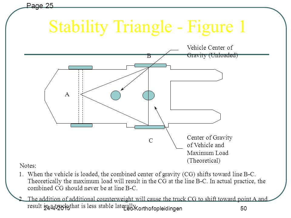 24-4-2015 Leo Korthofopleidingen 49 Stability of Powered Industrial Trucks Definitions General Basic Principles Stability Triangle Longitudinal Stability Lateral Stability Dynamic Stability