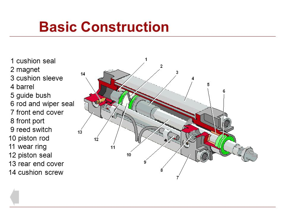 Basic Construction 1 cushion seal 2 magnet 3 cushion sleeve 4 barrel 5 guide bush 6 rod and wiper seal 7 front end cover 8 front port 9 reed switch 10