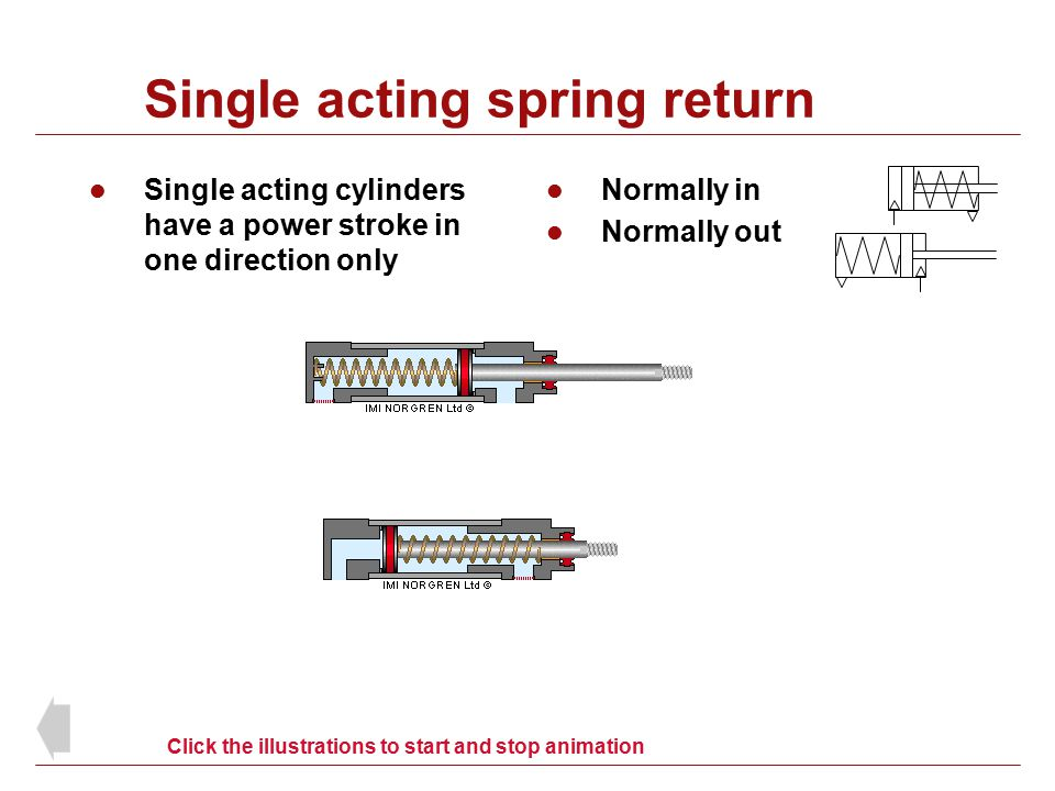 Single acting spring return Single acting cylinders have a power stroke in one direction only Normally in Normally out Click the illustrations to star