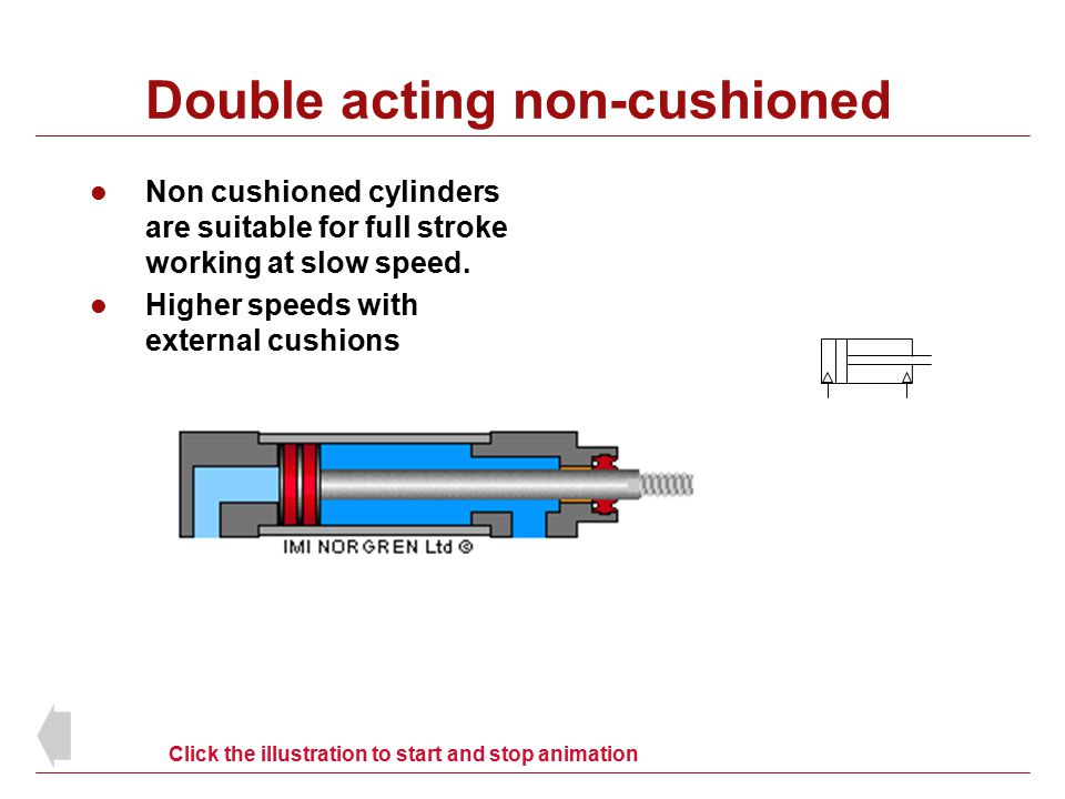 Double acting non-cushioned Non cushioned cylinders are suitable for full stroke working at slow speed. Higher speeds with external cushions Click the