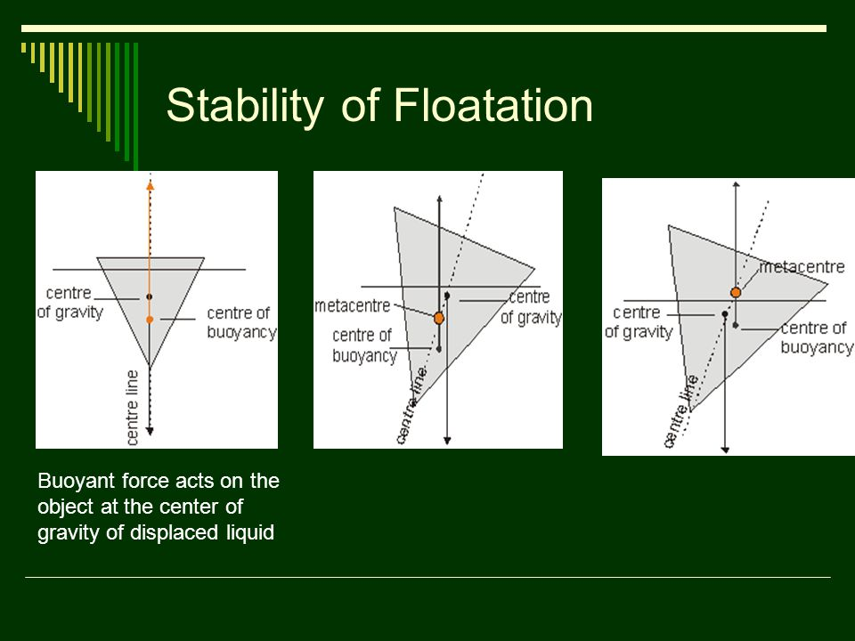 Stability of Floatation Buoyant force acts on the object at the center of gravity of displaced liquid