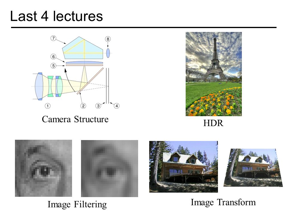 Last 4 lectures Camera Structure HDR Image Filtering Image Transform