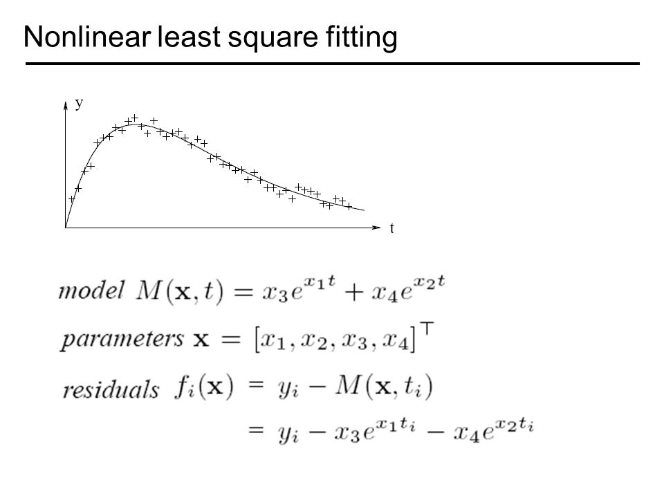 Nonlinear least square fitting