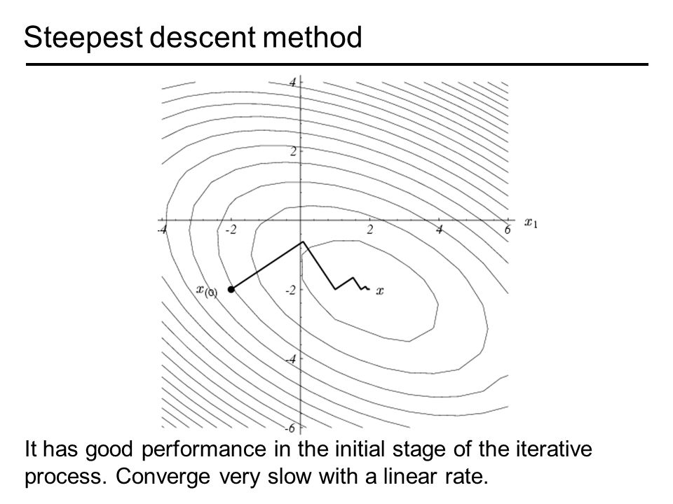 Steepest descent method It has good performance in the initial stage of the iterative process.