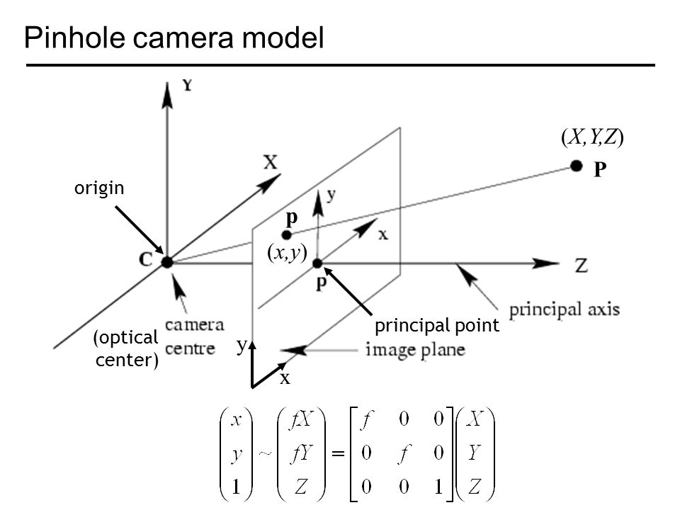 Pinhole camera model (optical center) origin principal point P (X,Y,Z) p (x,y) x y