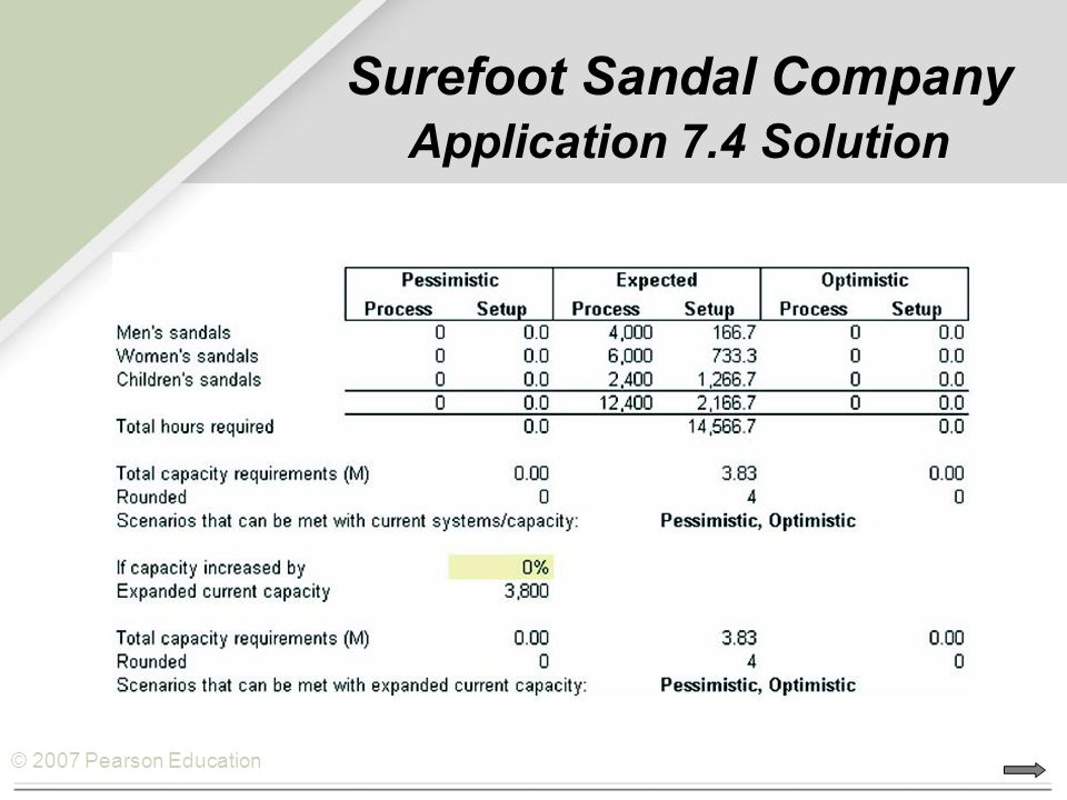 © 2007 Pearson Education Surefoot Sandal Company Application 7.4 Solution