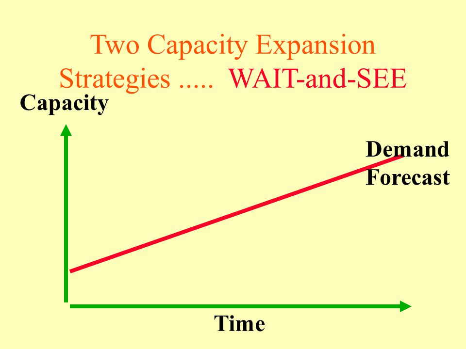 Two Capacity Expansion Strategies..... WAIT-and-SEE Capacity Time